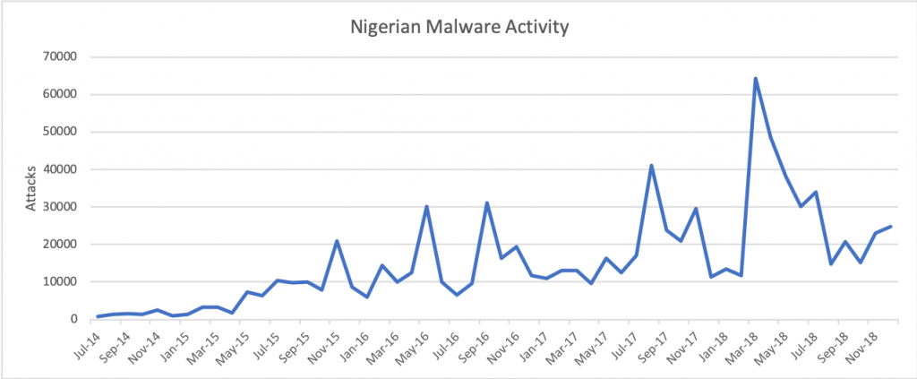 図1. 2014年7月から2018年12月までのナイジェリアのマルウェア活動