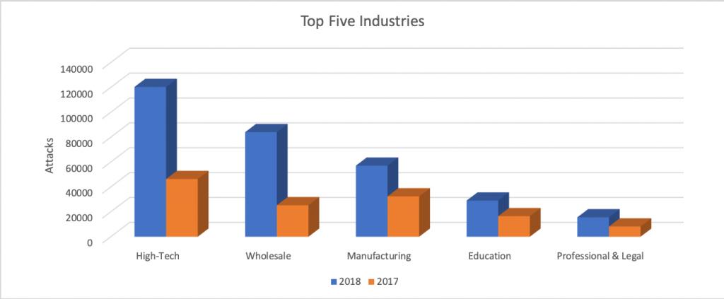図2. 標的にされる業界、トップ5