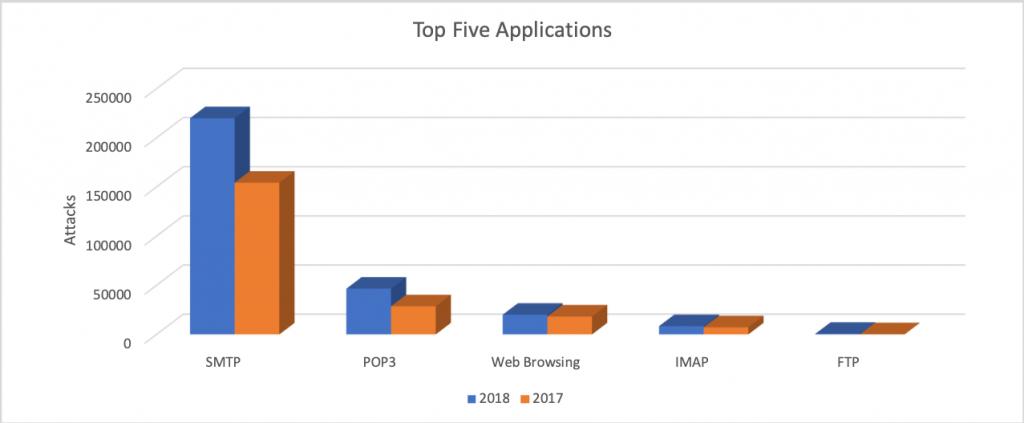 図3.配信アプリケーションのトップ5