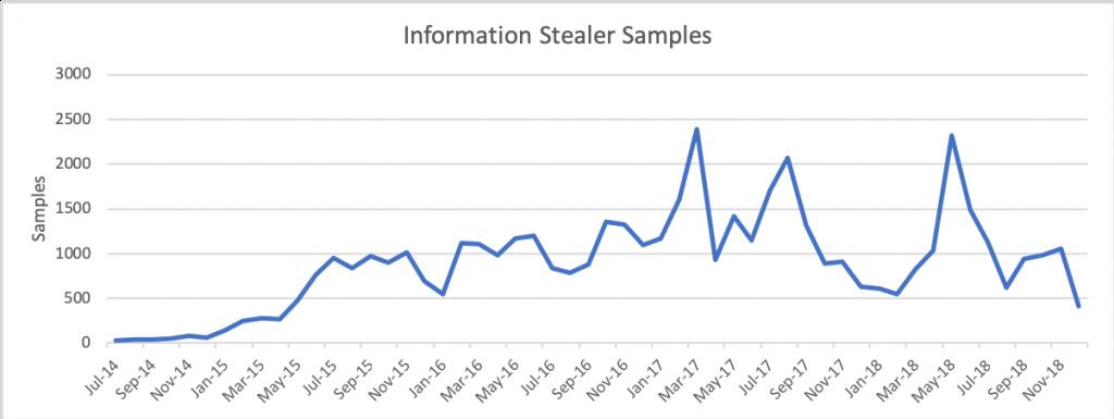 図4. 情報窃取サンプル、2014年~2018年