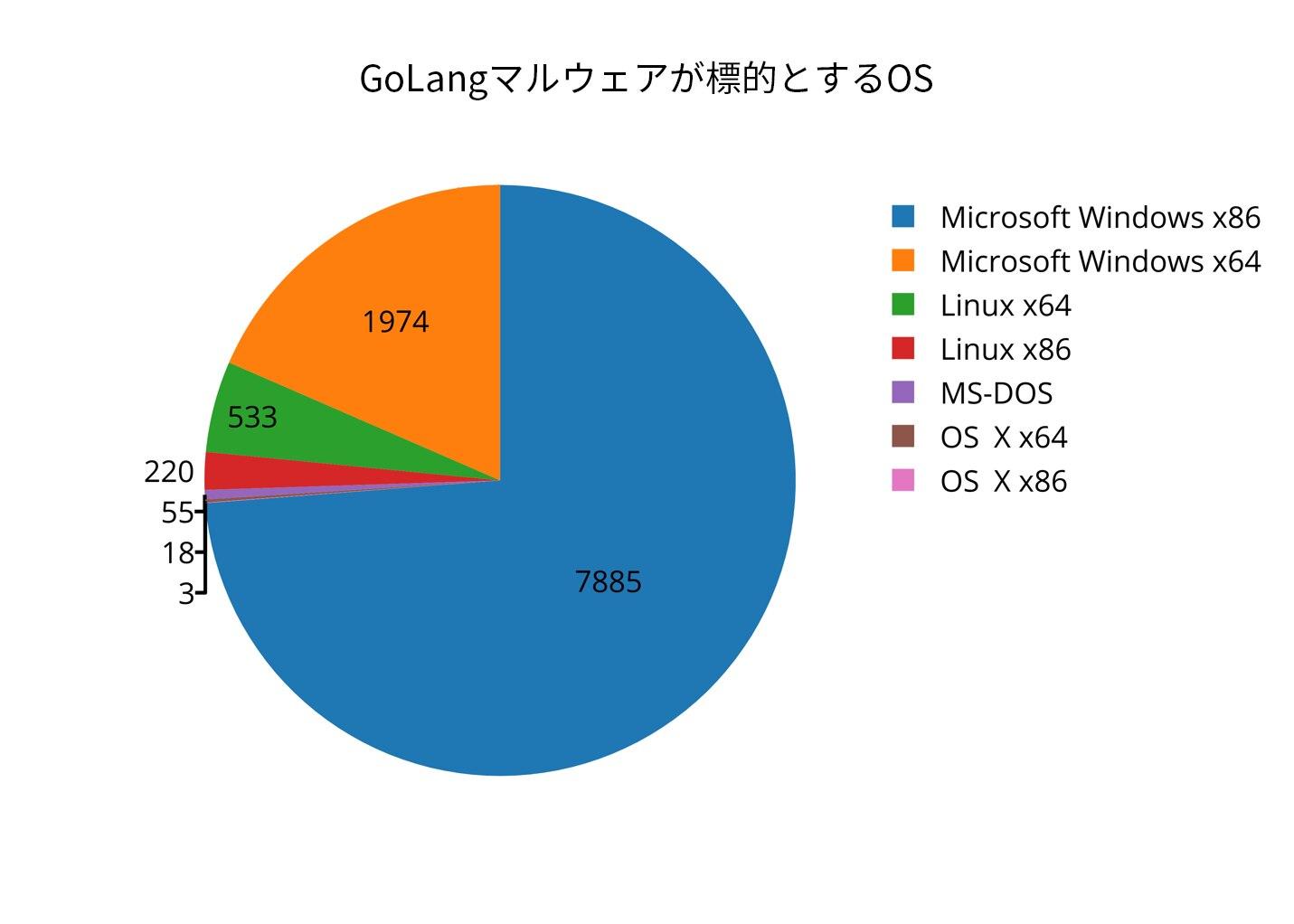 図 2 Go マルウェア サンプルのコンパイル対象 OS