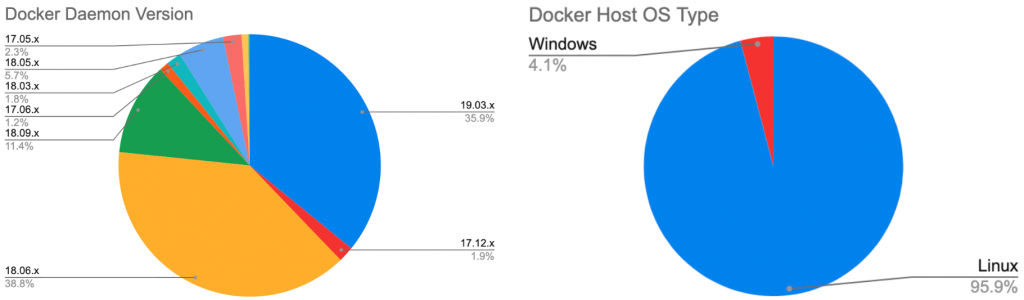Figure 3. The versions (left) and the OS (right) of the unsecured Docker hosts