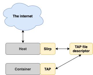 図1. Slirpのネットワーキングフロー