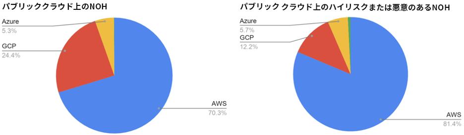 図 4. パブリッククラウド上でのNOHの分布