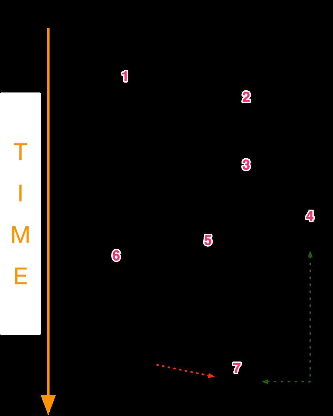 図6. BackConfigマルウェアの実行フロー