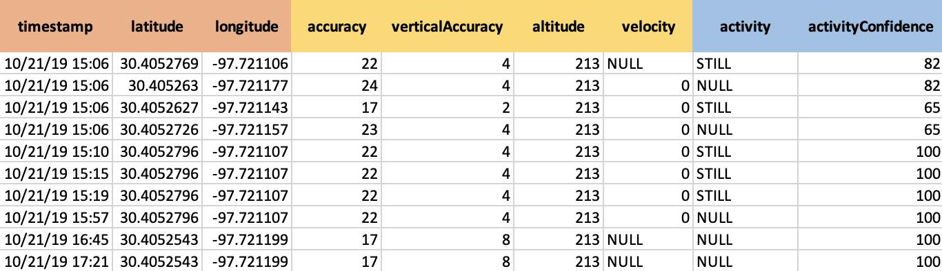 表1: Google Takeoutから得られるAndroidデータの例