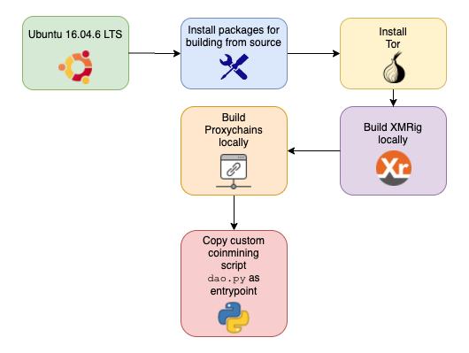 図2: イメージの構築手順