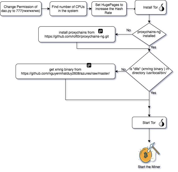 図5: dao.pyスクリプトの実行シーケンス