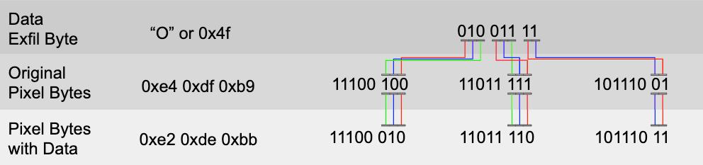 ペイロードが使用するステガノグラフィの重要な側面である、BMP画像にデータを埋め込むために各ピクセルに対して実行されるビット置換のグラフィカルな説明