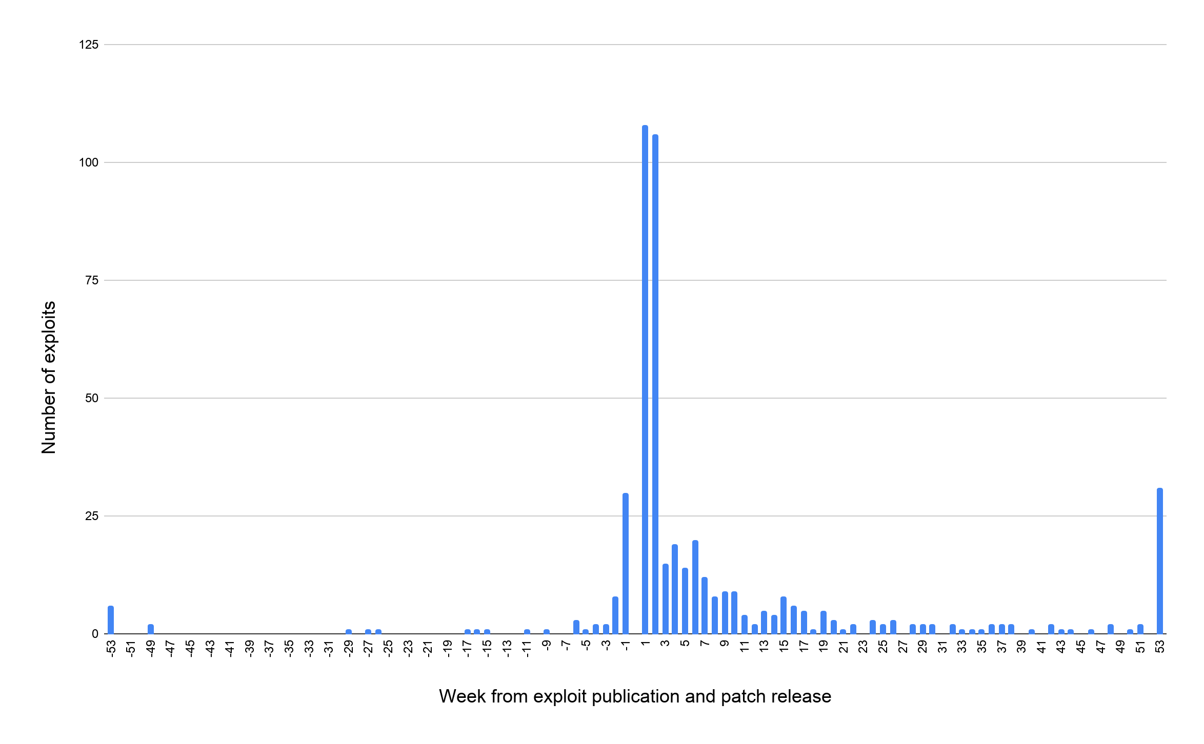 エクスプロイト数(Y軸)に対するエクスプロイト公開・パッチ提供開始からの経過週数(X軸)