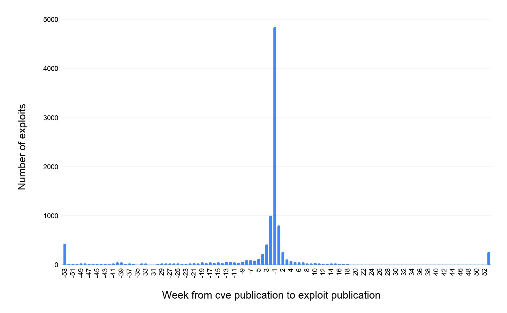 エクスプロイト数(Y軸)に対するCVE公開からエクスプロイト公開までの経過週数(X軸)
