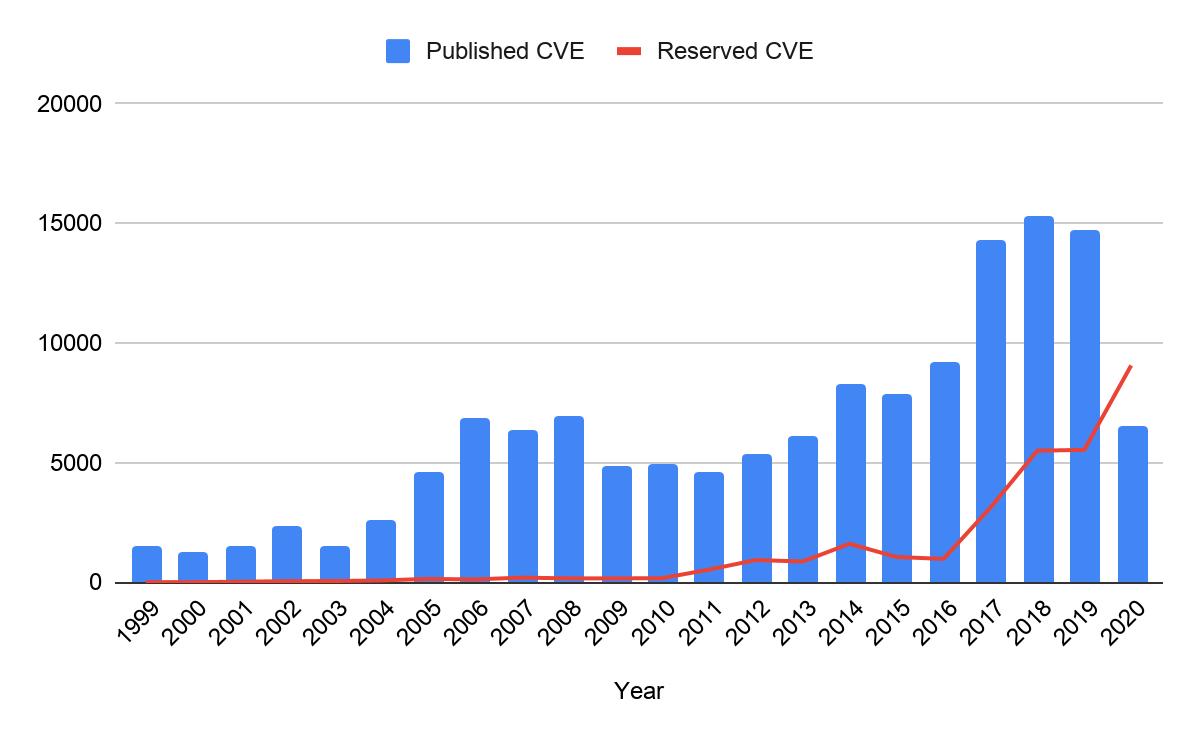 年ごと(X軸)のCVE数(Y軸)の推移。青いバーはその年に公開されたCVEの数を、赤の実線はその年の予約済みCVE数で、公開CVEを持たないものを示しています。