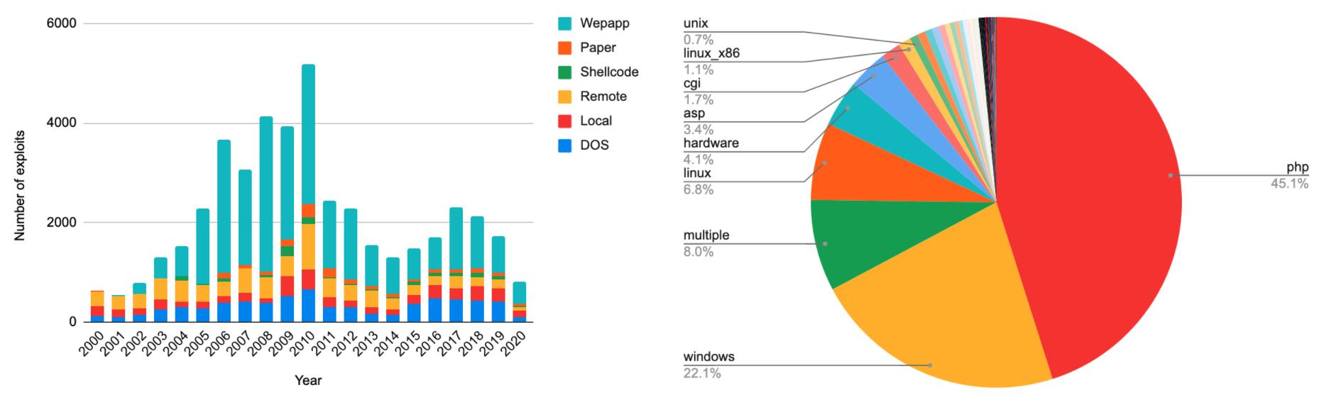 左の棒グラフは2000年以降に公開されたエクスプロイト数を示しており、Webアプリケーション(Webapp)、論文や白書(Paper)、シェルコード、リモート、ローカル、DOSに分類されています。右の円グラフは対象となっているプラットフォームごとのエクスプロイト開発状況を分類しています。プラットフォームの種類には、UNIX、Linux x86、CGI、ASP、ハードウェア、Linux、Windows、複数(複数のプラットフォームにまたがる)、が含まれます。
