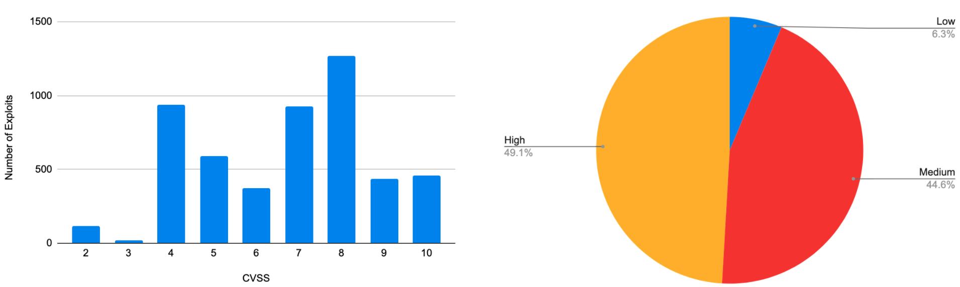 左の棒グラフは、エクスプロイト数(y軸)とCVSSスコア(x軸)を示したものです。右の円グラフは、「レベルI(注意)」(CVSS <4)、「レベルII(警告)」(CVSS <7および> = 4)、「レベルIII(危険)」(CVSS> = 7)に分類された、エクスプロイトの開発状況を深刻度の観点から示したものです。