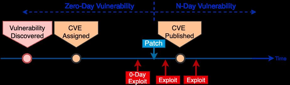 このチャートは、エクスプロイト開発としてありうるタイムラインのサンプルを示しており、脆弱性の発見時点、CVEの割り当て時点、パッチの公開時点、CVE公開時点の観点から「ゼロデイ脆弱性と見なすべき脆弱性」と「Nデイ脆弱性と見なすべき脆弱性」を示しています。