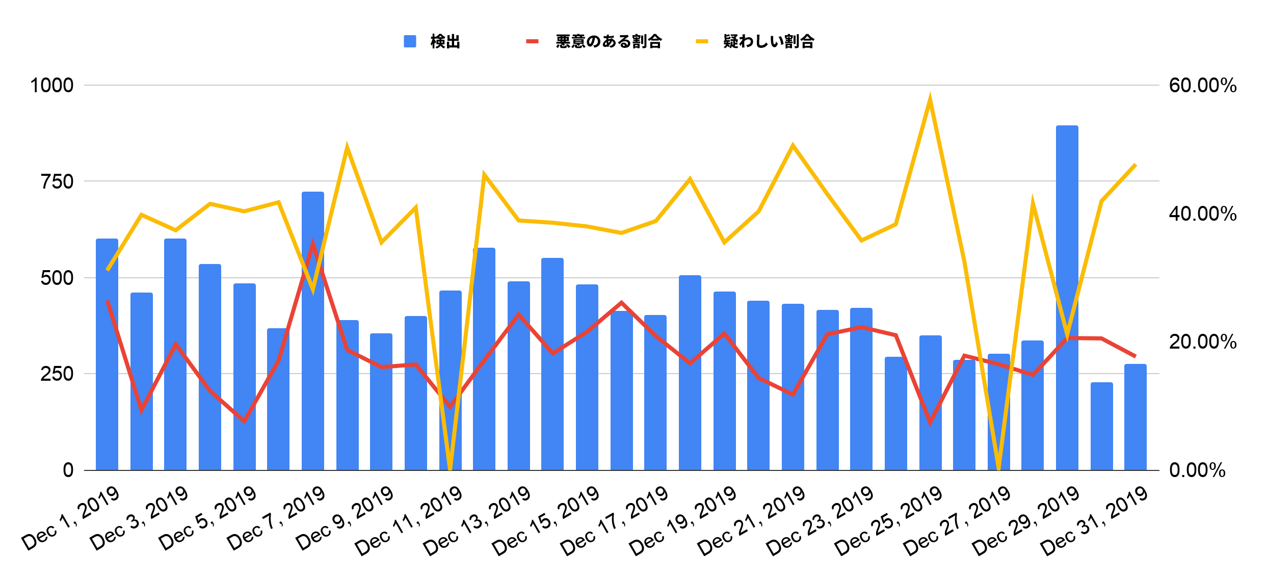 図1: 2019年12月の1日あたりのドメインスクワッティング件数および悪質率と疑いあり率