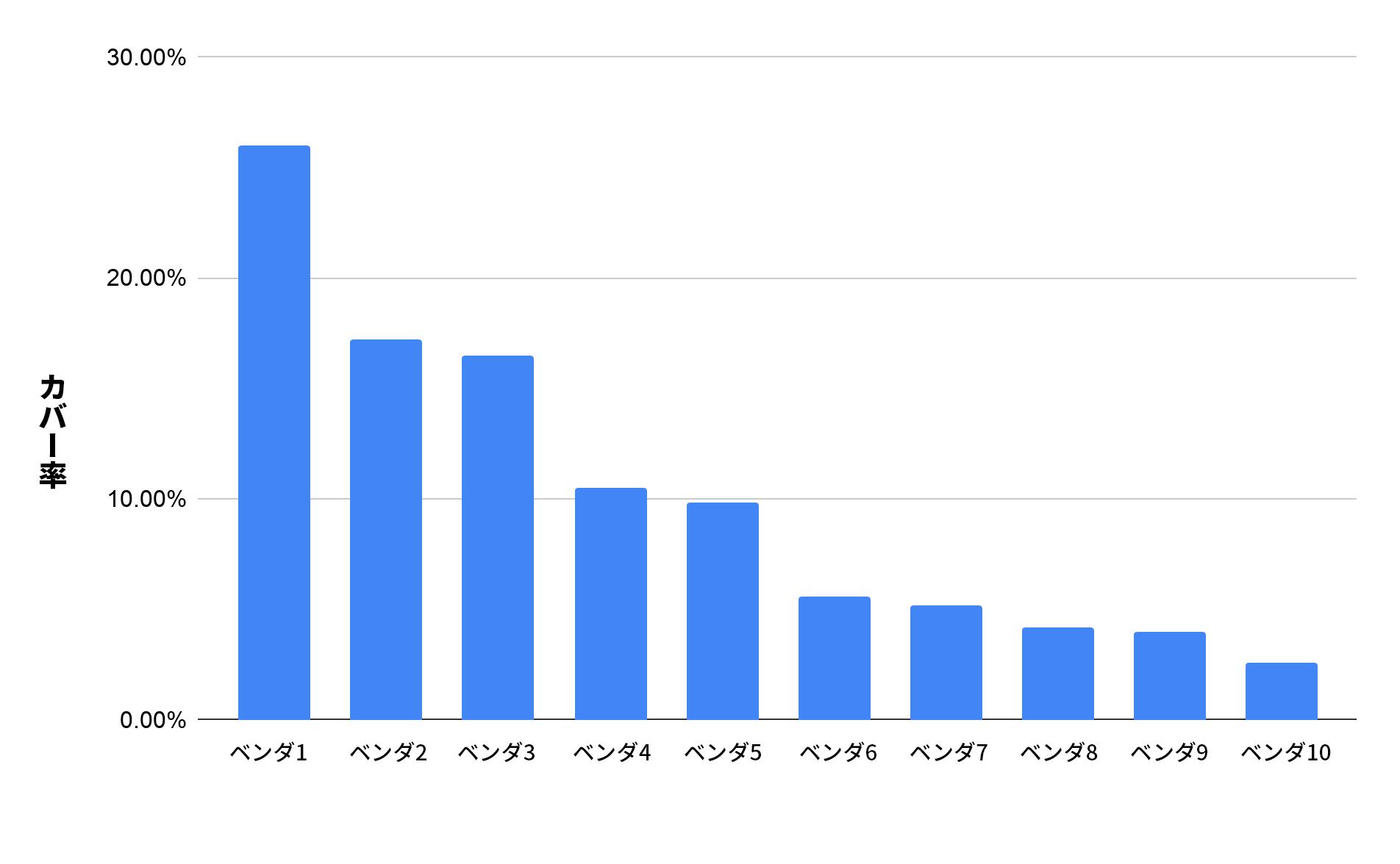 図2: 2019年12月のVirusTotalでの悪意があるか高リスクのスクワッティングドメインの検出