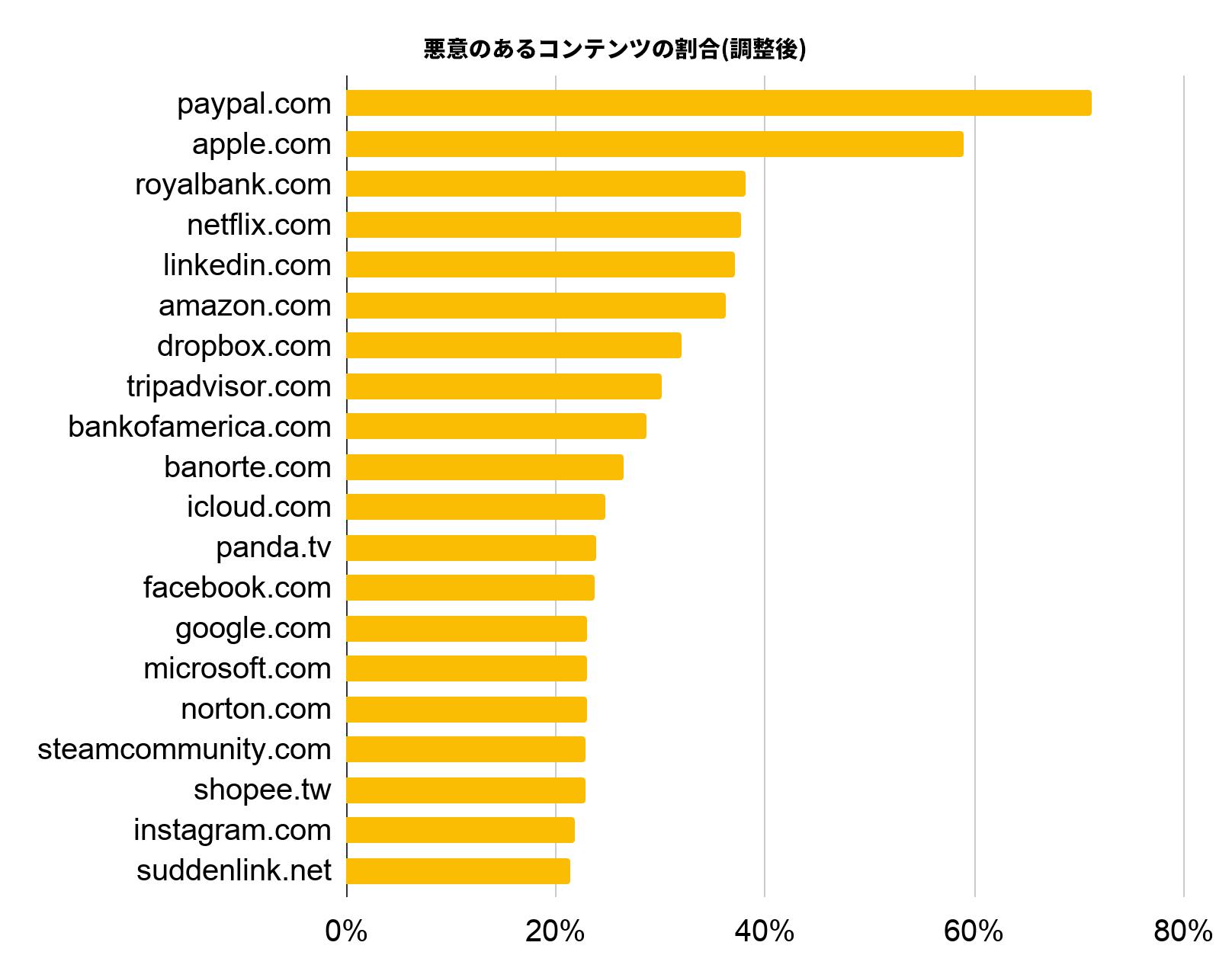 このグラフは、「調整悪質率」メトリックを使用して、サイバースクワッティング行為の標的として好まれているドメインを決定した、最も悪用された上位20件のドメインをランク付けしたものです。