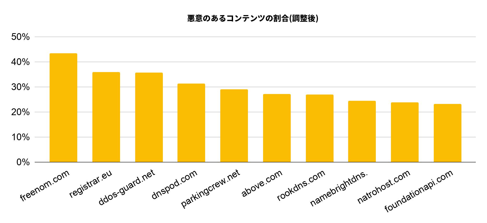 調整悪質率によりランク付けされた、2019年12月にサイバースクワッティングにより最も悪用された上位10社のDNSサービスは、freenom.com、registrar.eu、ddos-guard.net、dnspod.com、parkingcrew.net、above.com、rookdns.com、namebrightdns、natrohost.com、およびfoundationapi.comです。