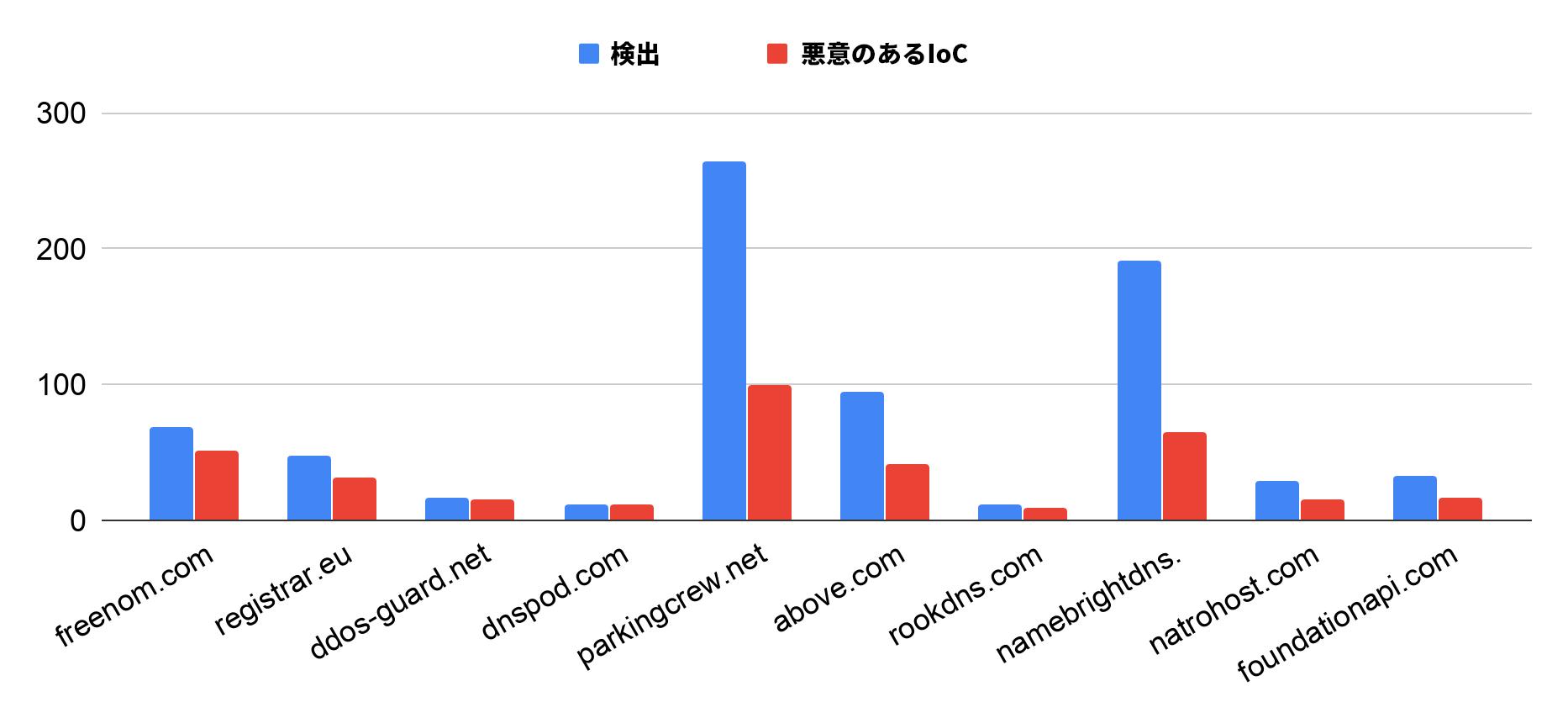 図4: 2019年12月に最も悪用されたDNSサービス上位10