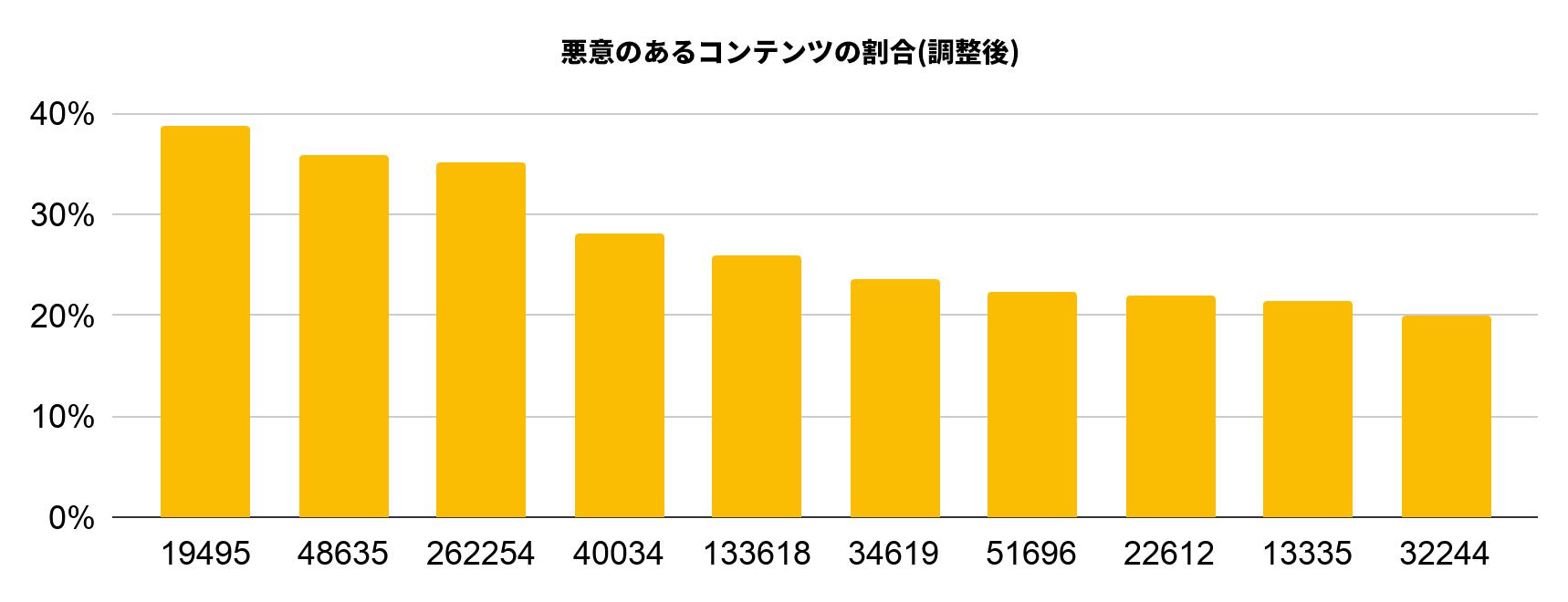 調整悪質率によりランク付けされた、2019年12月にサイバースクワッティングにより最も悪用された上位10件の自律システムは、19495、48635、262254、40034、133618、34619、51696、22612、13335、および32244です。
