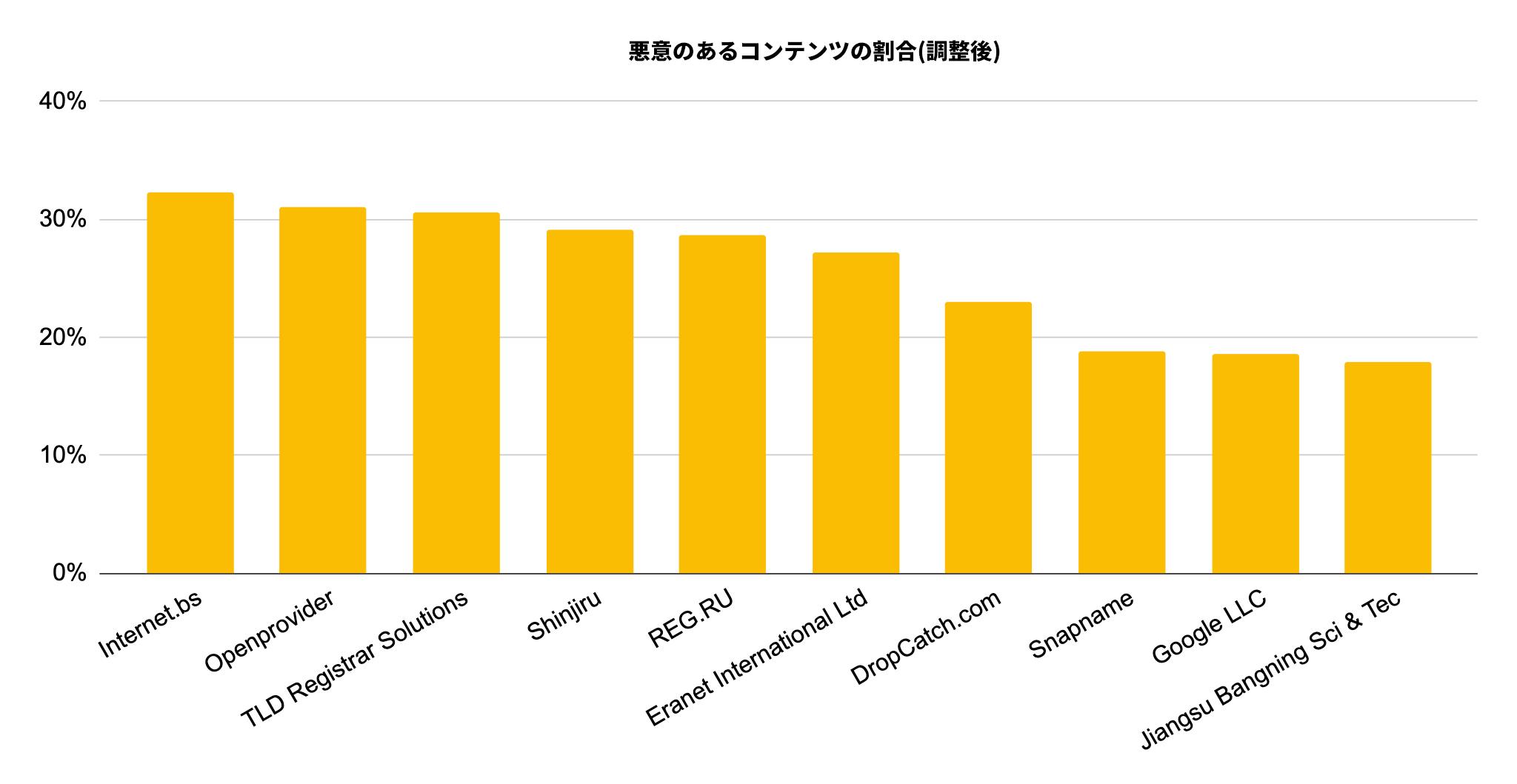 調整悪質率によりランク付けされた、2019年12月にサイバースクワッティングにより最も悪用された上位10社のレジストラは、Internet.bs、Openprovider、TLD Registrar Solutions、Shinjiru、REG.RU、Eranet Inernational Ltd、DropCatch.com、Snapname、Google LLC、およびJiangsu Bangning Sci & Tecです。