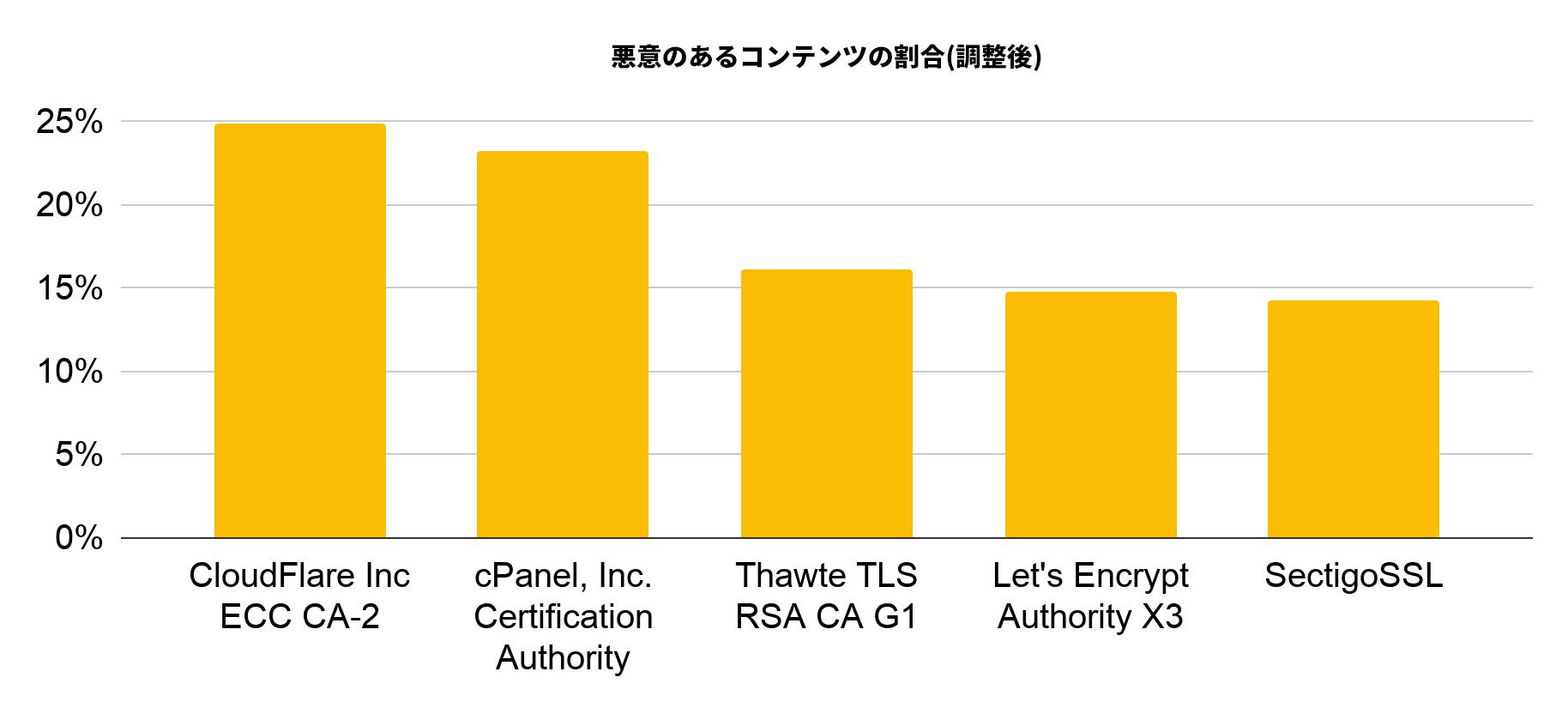 調整悪質率によりランク付けされた、2019年12月にサイバースクワッティングにより最も悪用された上位5社の認証局は、CloudFlare Inc ECC CA-2、cPanel, Inc. Certification Authority、Thawte TLS RSA CA G1、Let's Encrypt Authority X3、およびSectigoSSLです。