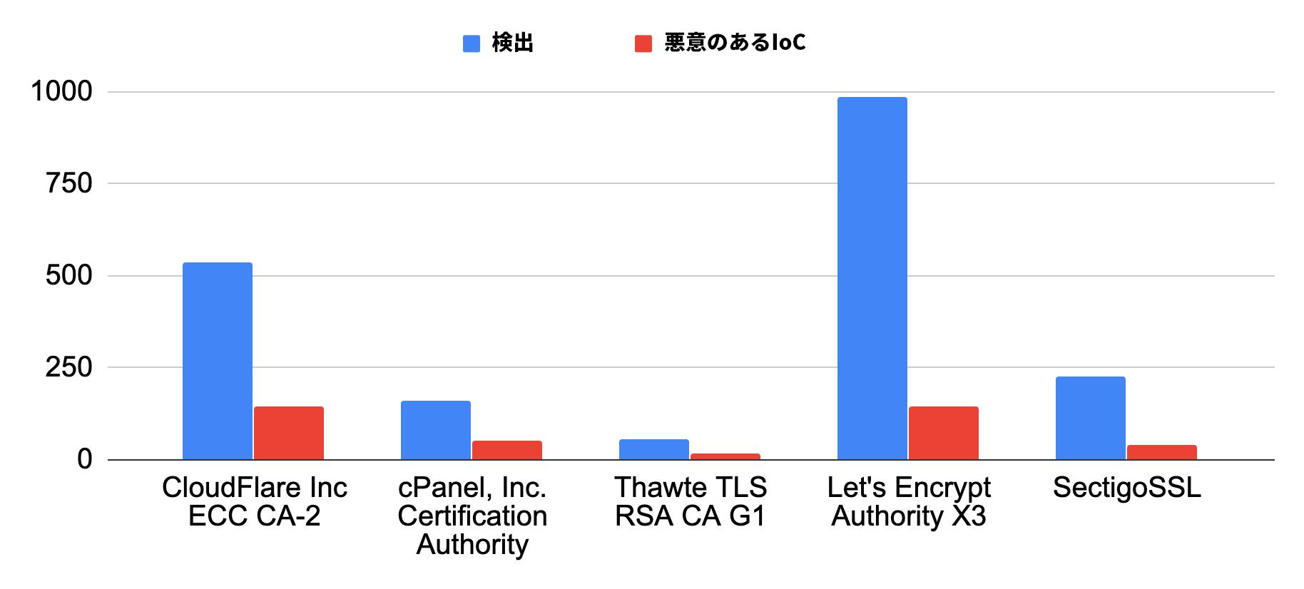 図7: 2019年12月に最も悪用された認証局上位5