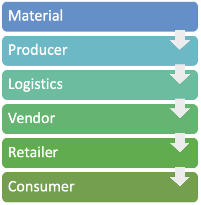 材料から生産者、ロジスティクス、ベンダ、小売業者、消費者にいたるまで、IoTサプライチェーンをスケッチした図がこちらです。