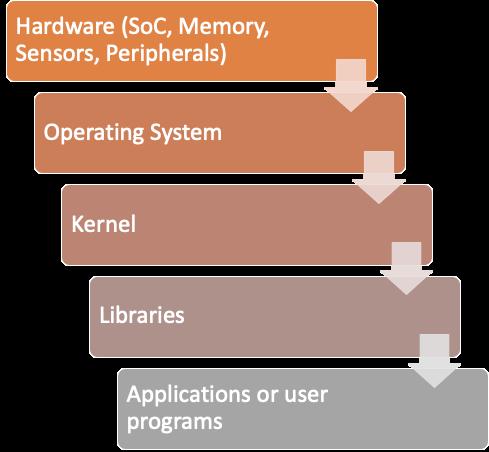 IoTデバイスのコンポーネントは、IoTサプライチェーン攻撃の対象となる可能性もあります。本稿で提示するコンポーネントには、ハードウェア(SoC、メモリ、センサ、周辺機器)、オペレーティングシステム、カーネル、ライブラリ、アプリケーション、ユーザープログラムなどを含みます。
