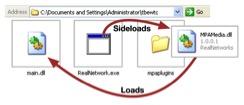 図6 DLLサイドロード プロセスの概要