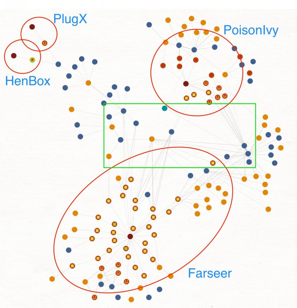 図2 Farseerおよび関連した脅威の間の重複を示すMaltego図