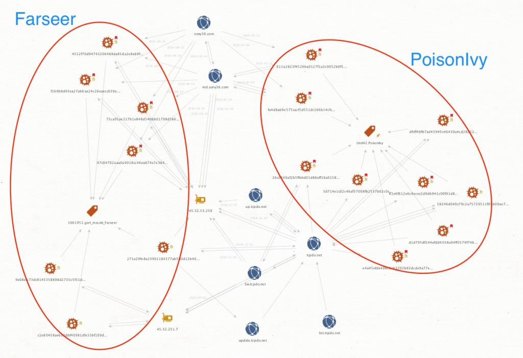 図3 tcpdo[.]netおよびその他のFarseer / PoisonIvyの重複部分を示すMaltego図