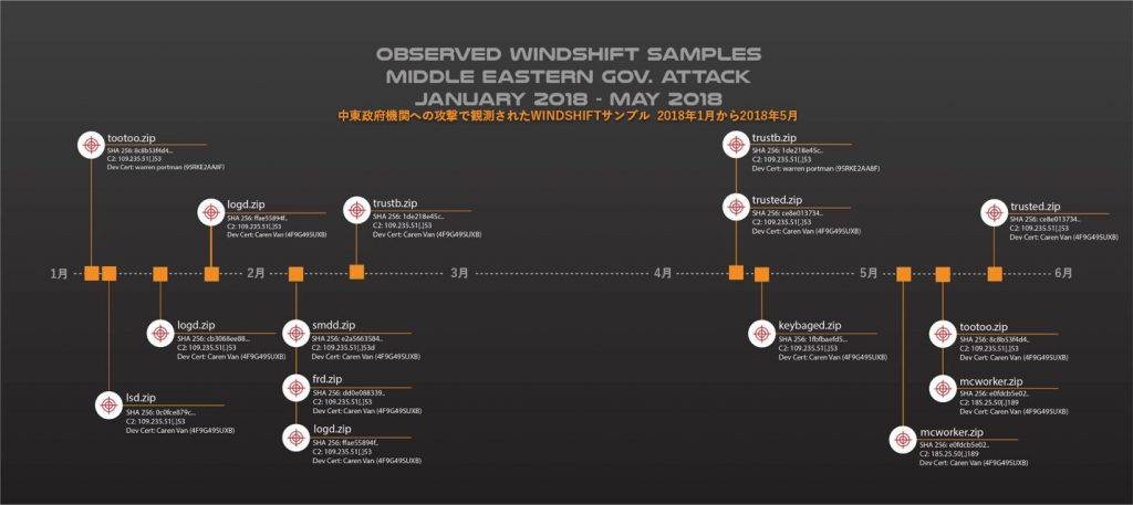 図2: Unit 42が観測したWINDSHIFTのサンプル