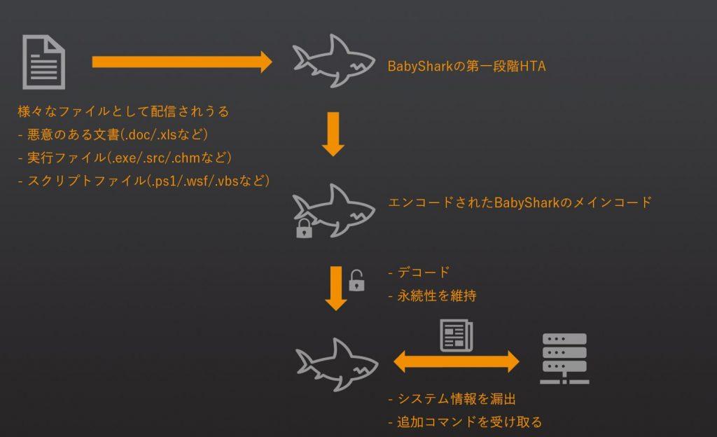 図1 BabySharkの実行フロー