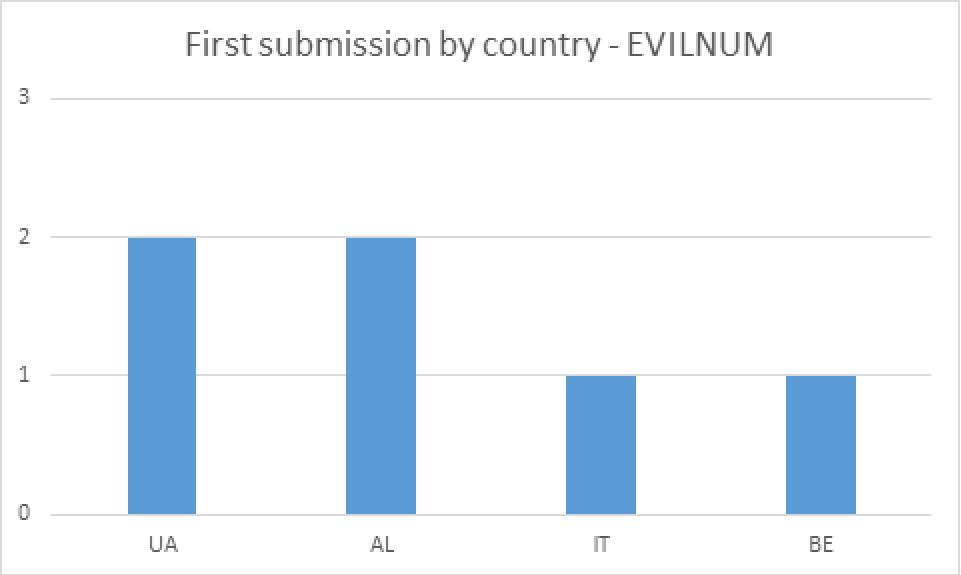 図4 VirusTotal へのEVILNUM 提供者の国別分布