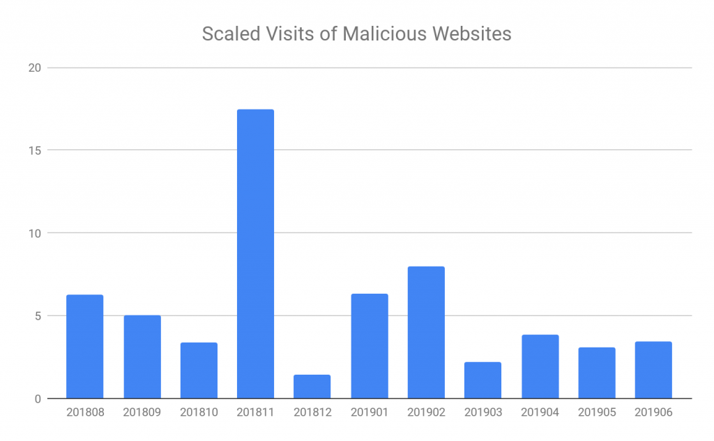 図5 悪意のあるWebサイトへのアクセス数(2018年8月から2019年6月)