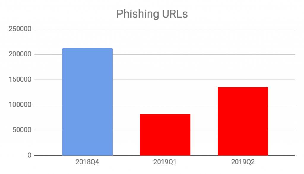 図6 2018年第4四半期以降のフィッシングURL