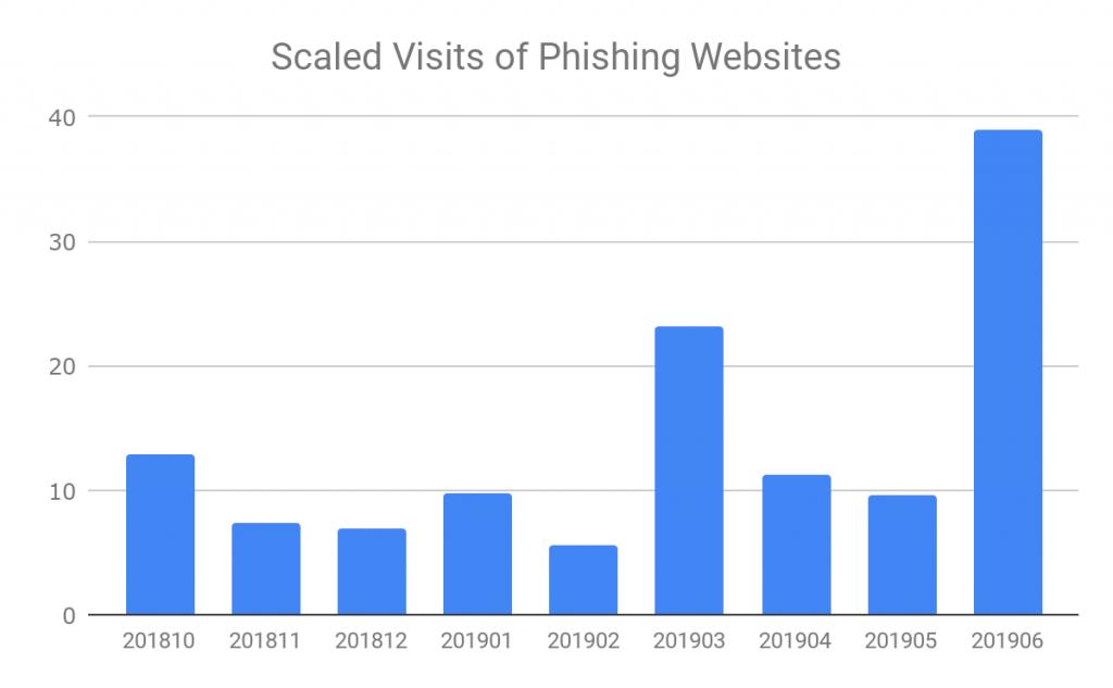 図10 2018年10月から2019年6月までのフィッシングサイトへのアクセス数