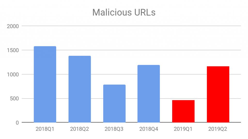 図1 2018年第1四半期から2019年第2四半期までの悪意のあるURL数の推移