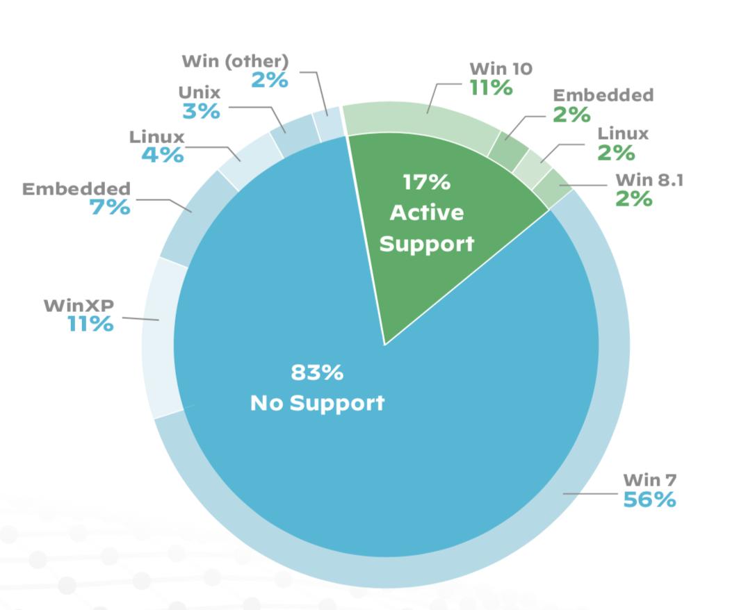 この円グラフは、画像診断装置でのオペレーティングシステムの使用状況を示しています。サポート対象オペレーティングシステムで実行されているのは、調査したデバイスの17%のみでした。残りの83%はサポート対象外オペレーティングシステムで実行されており、Windows XPおよびWindows Server 2003のソースコード漏洩が何らかの影響を及ぼす可能性があることを示しています。