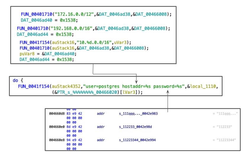 こちらに示すように、そのバイナリをリバースエンジニアリングすることで、そのサンプルがlibpq postgresqlクライアントライブラリを静的にリンクしていることがわかりました。