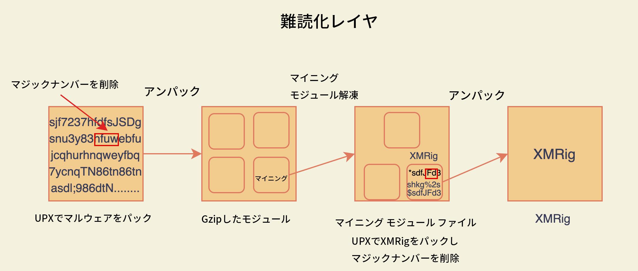 図1 難読化レイヤー