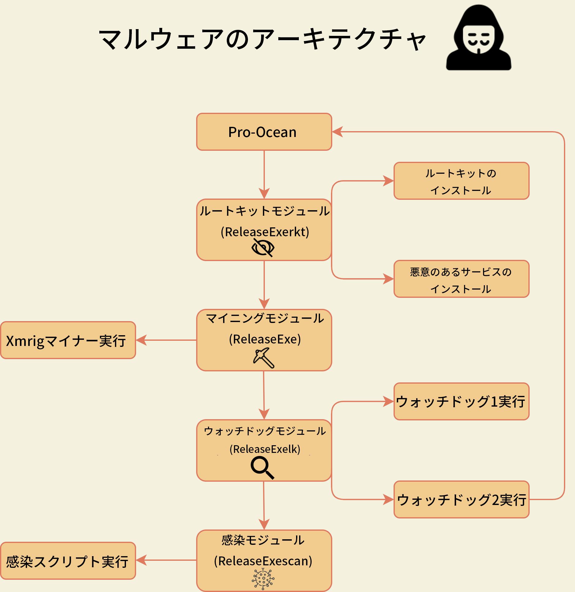 図3 マルウェア アーキテクチャ