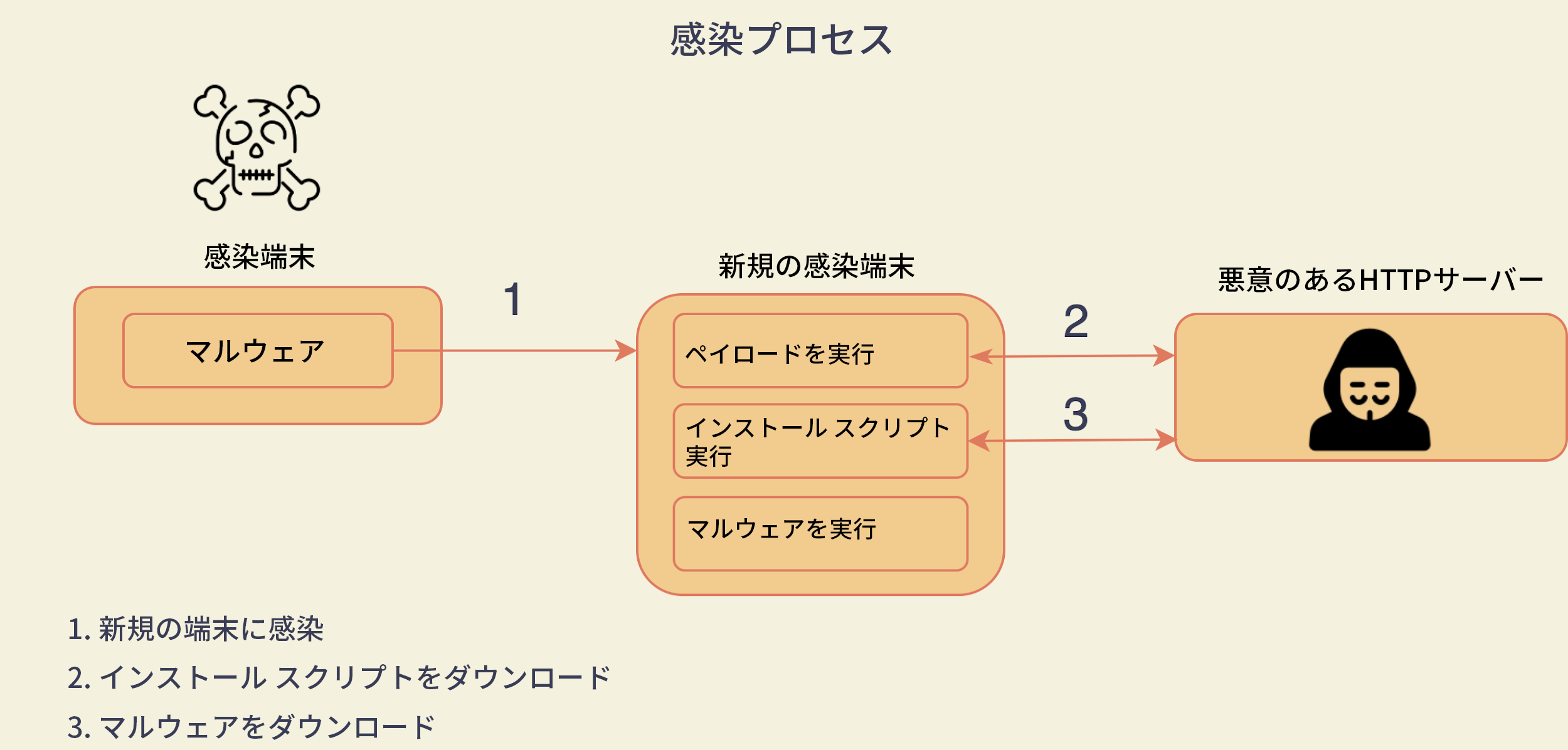 図6 感染プロセス