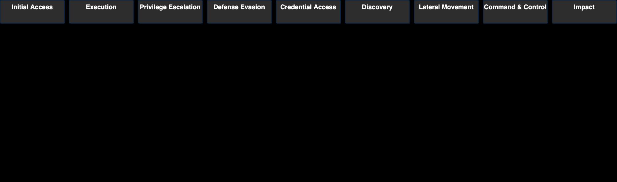 これは、初期アクセス、実行、特権昇格、防御回避、資格情報アクセス、発見、横展開、コマンド&コントロール、影響などのMITRE ATT&CK戦術にマッピングされたHildegardマルウェアキャンペーンのTTP(戦術、技術、および手順)の詳細です。