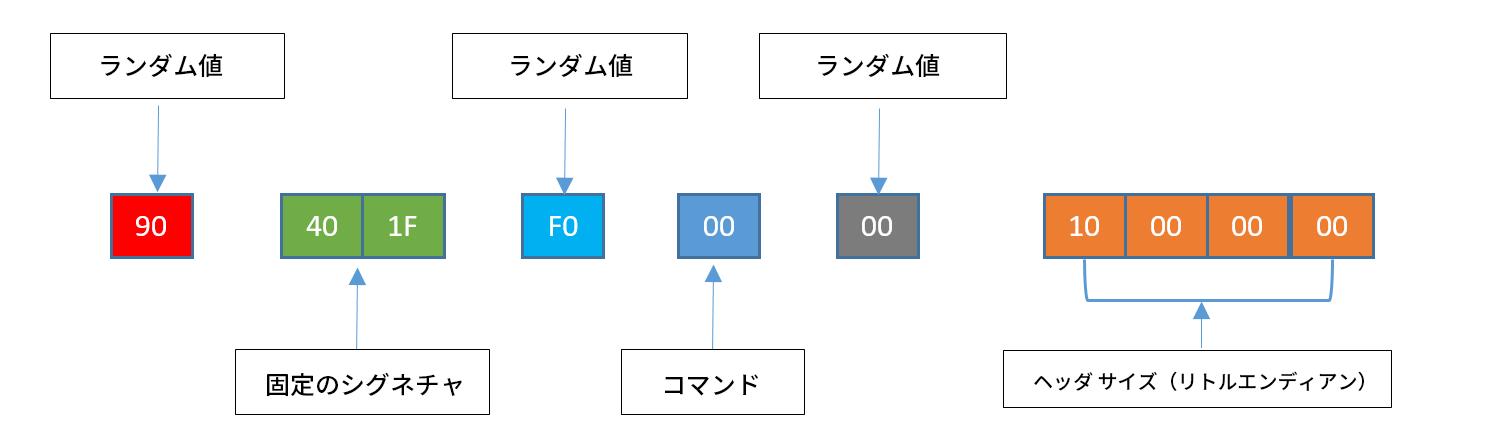 サーバー コマンド チャレンジ ヘッダは、ランダム値(赤で表示)、固定の署名(緑)、ランダム値(水色)、コマンド(青)、ランダム値(灰色)、およびヘッダ サイズのリトル エンディアン(オレンジ)で構成されます。