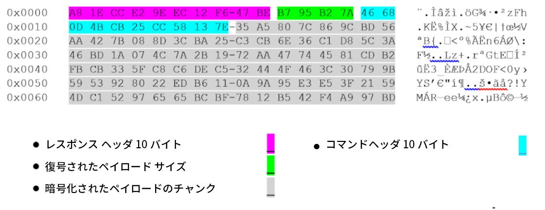 BendyBearの調査から得られた暗号化されたペイロード ヘッダとデータ。カラーコード: レスポンス ヘッダ 10バイト(紫)。復号化されたペイロードサイズ(薄緑)。暗号化されたペイロードチャンク(灰色)。コマンド ヘッダ(水色)。