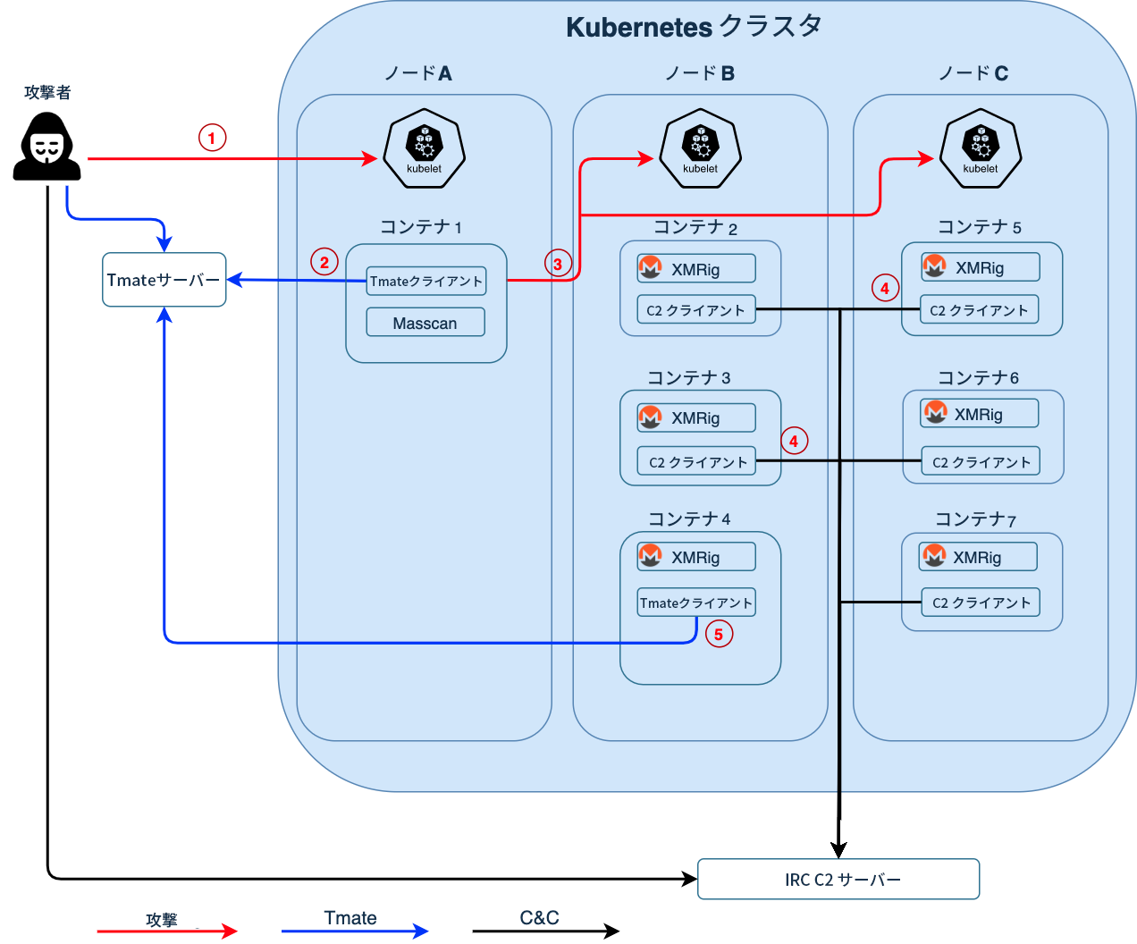 この図は、ノードA、B、Cに分割されたKubernetesクラスタを介した攻撃者の動きを示しています。攻撃からtmateの使用、IRCC2サーバーの使用への進行を示しています。